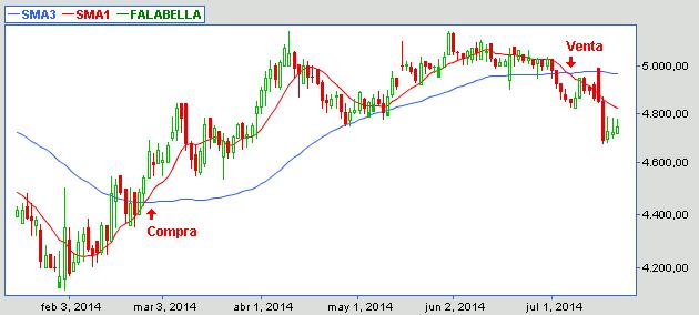 24e64e085f7 Ver tendencia y señales de compra de acciones | Mejor que el Fondo Mutuo