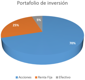 portafolio-de-inversion